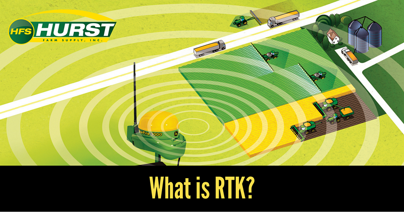 What is RTK